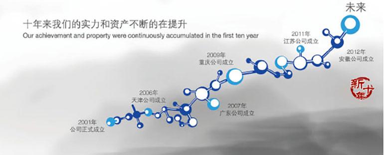 上海万创危险品物流有限公司